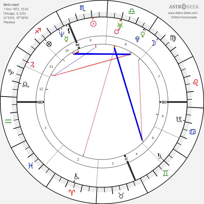 Jenny McCarthy - Astrology Natal Birth Chart