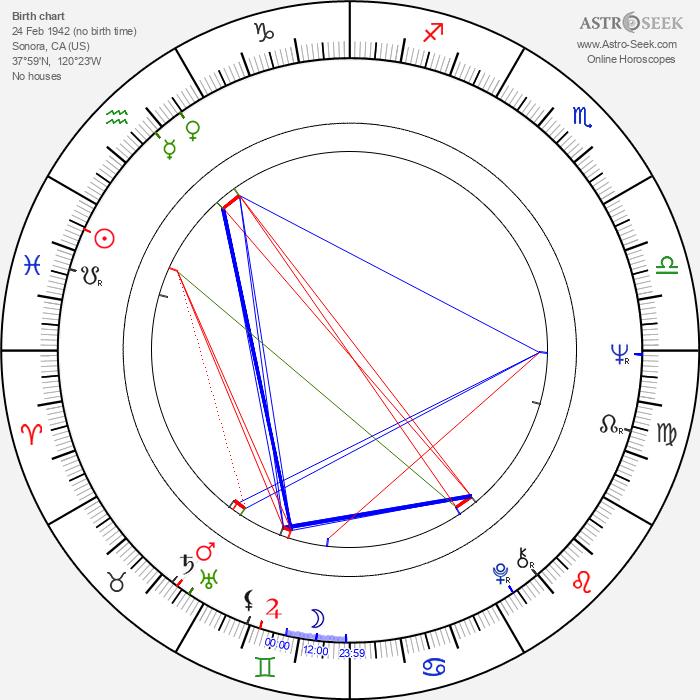 Jenny O'Hara - Astrology Natal Birth Chart