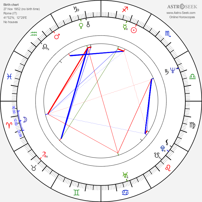 Jenny Tamburi - Astrology Natal Birth Chart