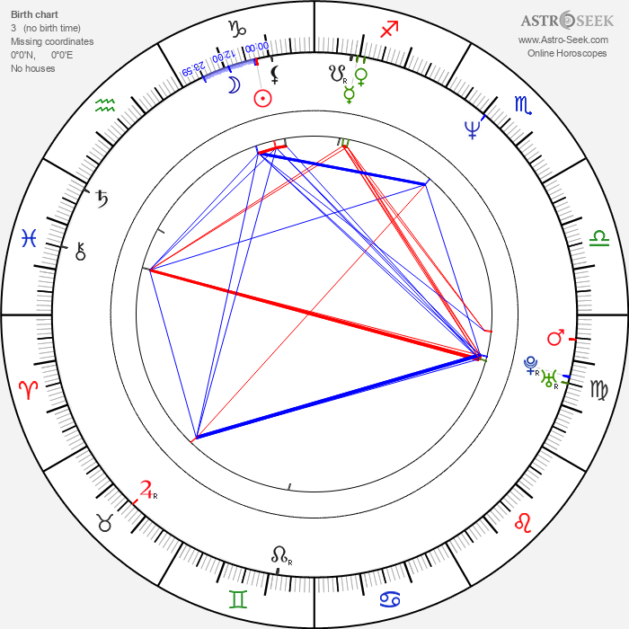 Jens Albinus - Astrology Natal Birth Chart