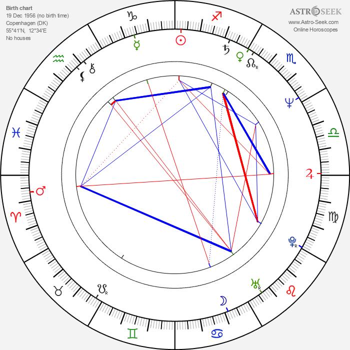 Jens Fink-Jensen - Astrology Natal Birth Chart