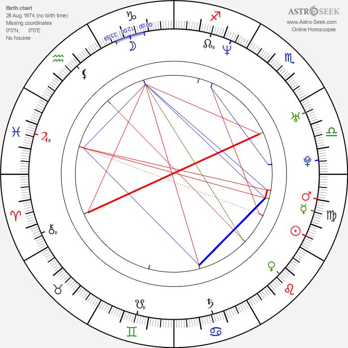 Jens Jonsson - Astrology Natal Birth Chart