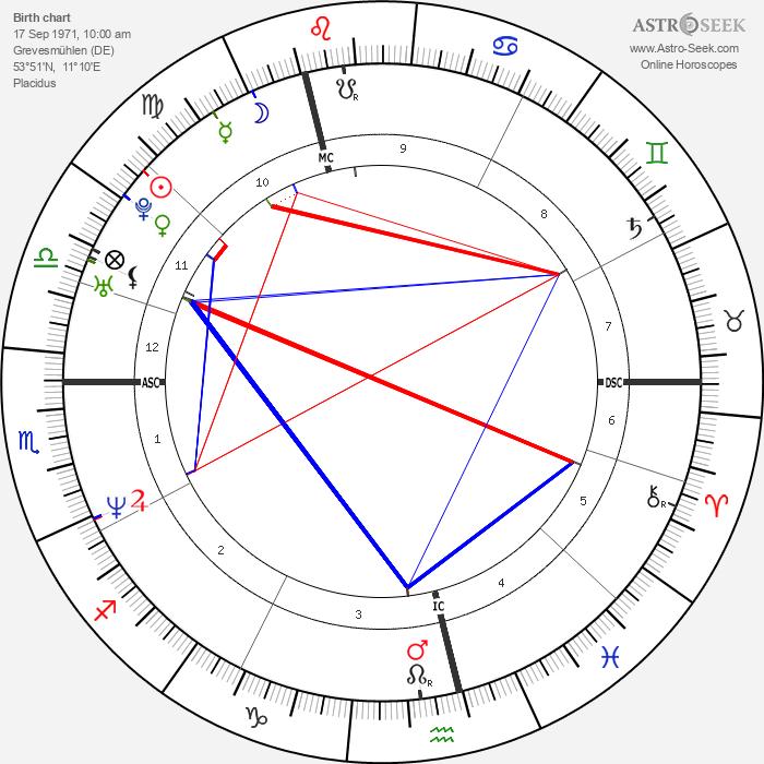 Jens Voigt - Astrology Natal Birth Chart
