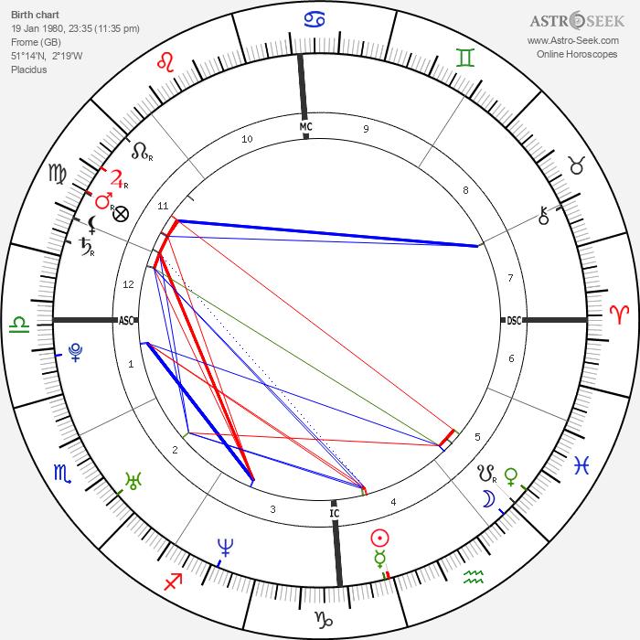 Jenson Button - Astrology Natal Birth Chart