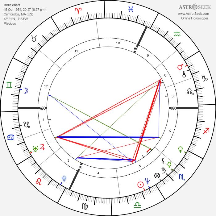 Jere Burns - Astrology Natal Birth Chart