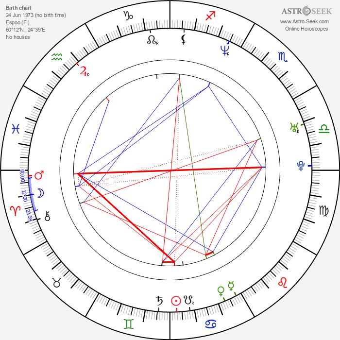 Jere Lehtinen - Astrology Natal Birth Chart