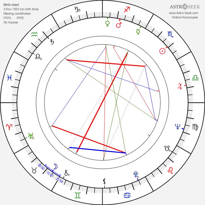 Jeremy Brett - Astrology Natal Birth Chart