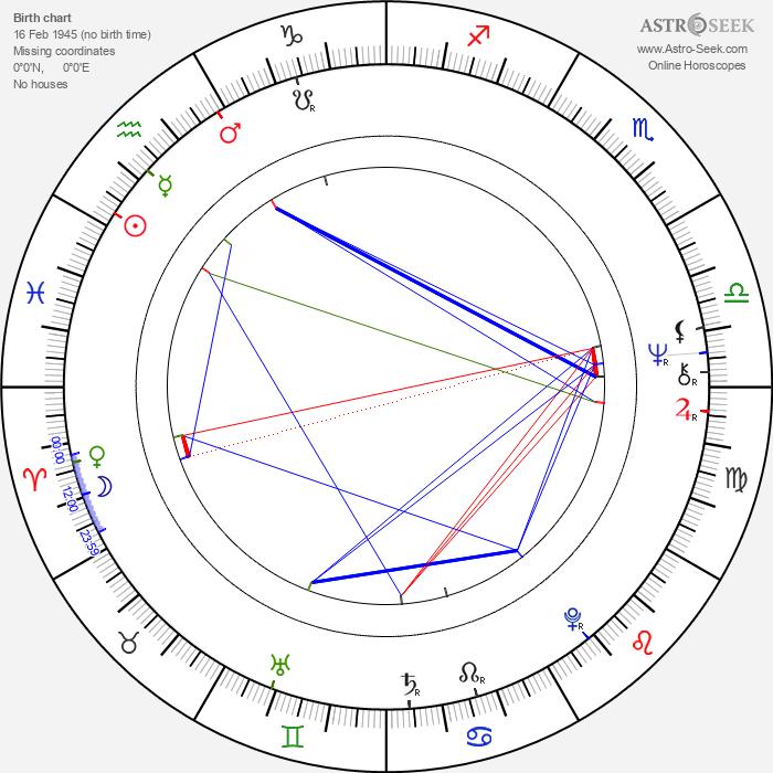 Jeremy Bulloch - Astrology Natal Birth Chart