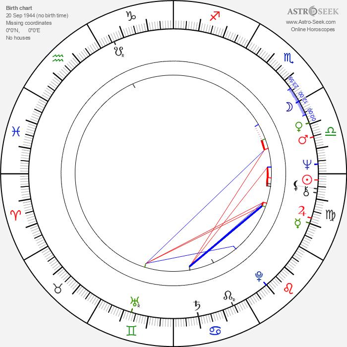 Jeremy Child - Astrology Natal Birth Chart