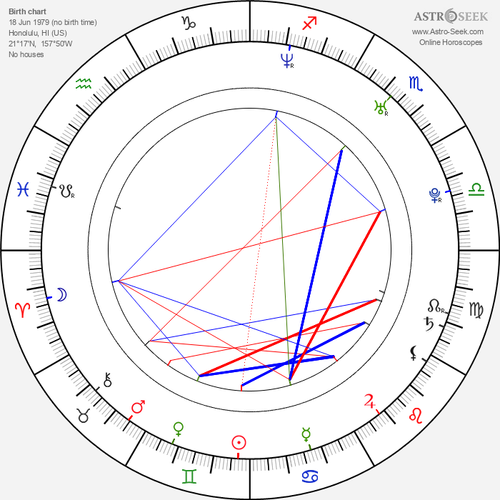 Jeremy Dunn - Astrology Natal Birth Chart