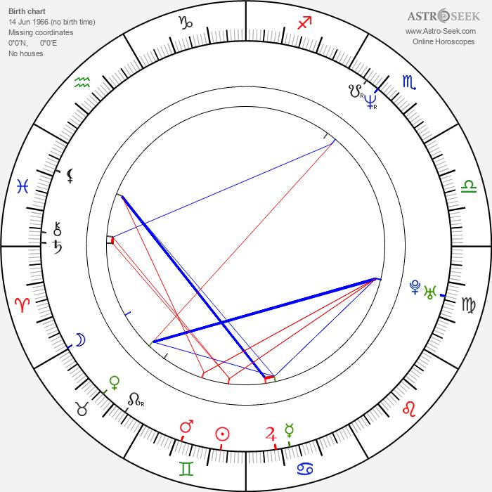 Jeremy Dyson - Astrology Natal Birth Chart
