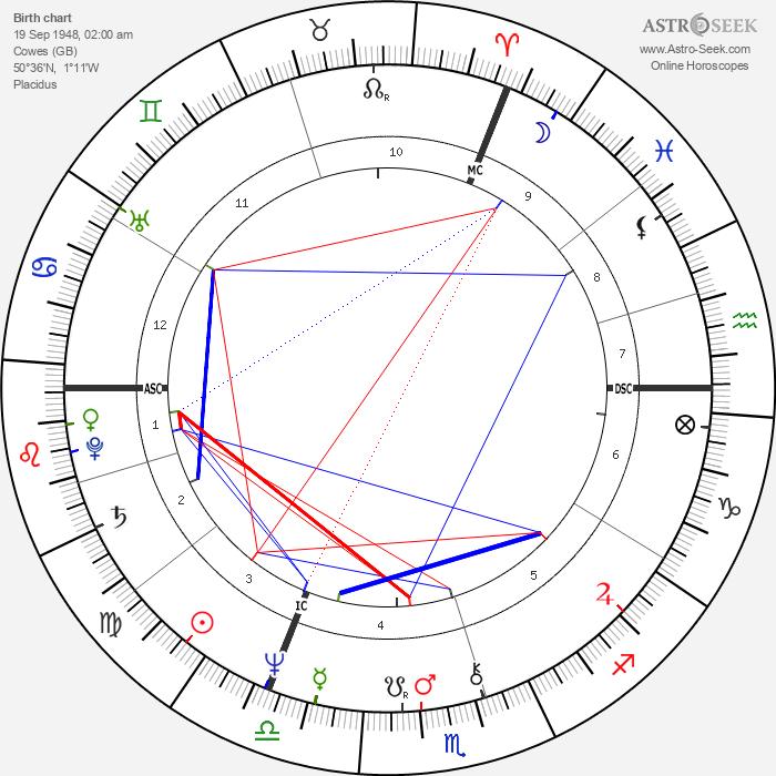 Jeremy Irons - Astrology Natal Birth Chart