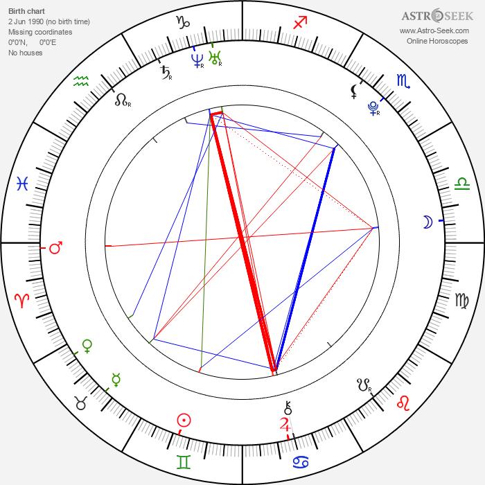 Jeremy Irvine - Astrology Natal Birth Chart