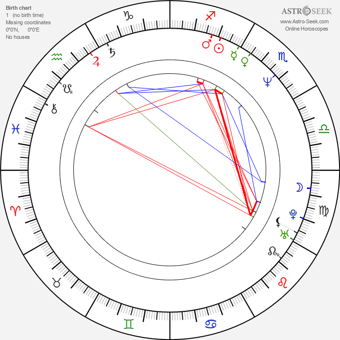 Jeremy Northam - Astrology Natal Birth Chart