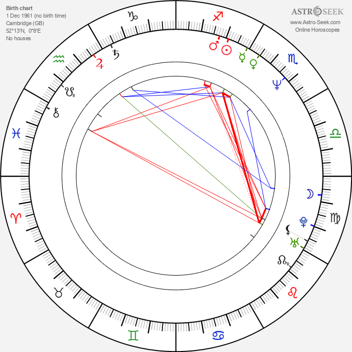 Jeremy Northam - Astrology Natal Birth Chart