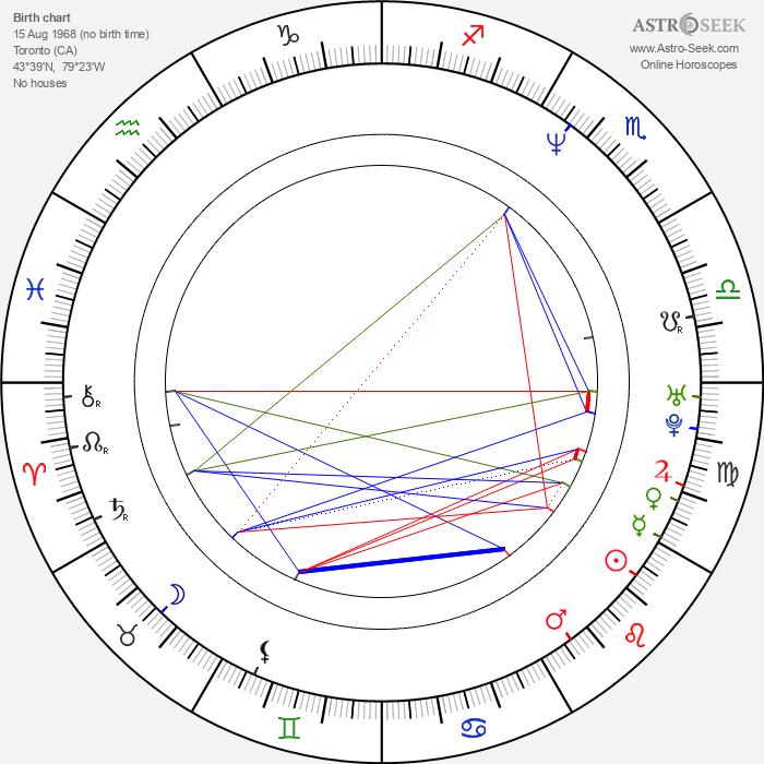 Jeremy Peter Allen - Astrology Natal Birth Chart