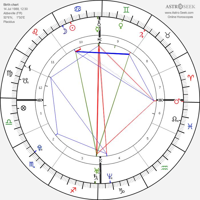 Jérémy Stravius - Astrology Natal Birth Chart
