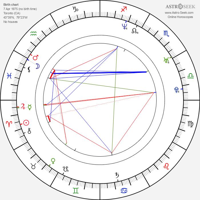 Jeremy Taggart - Astrology Natal Birth Chart