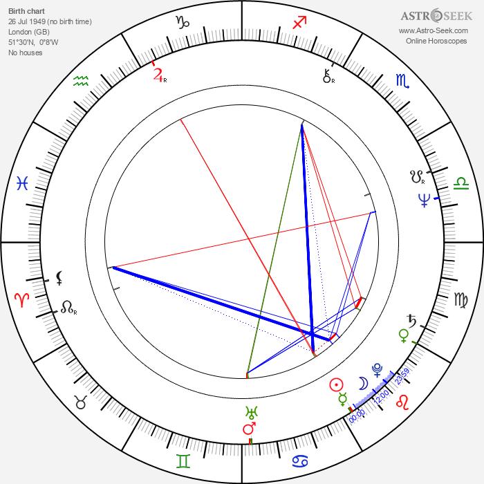 Jeremy Thomas - Astrology Natal Birth Chart