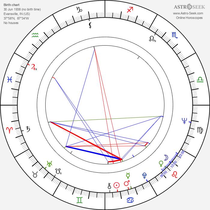 Jeri Taylor - Astrology Natal Birth Chart