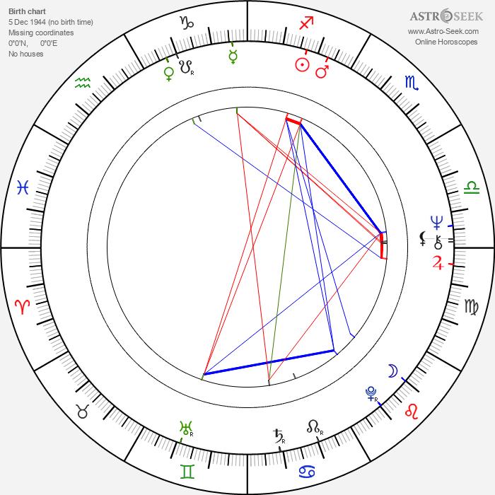 Jeroen Krabbé - Astrology Natal Birth Chart