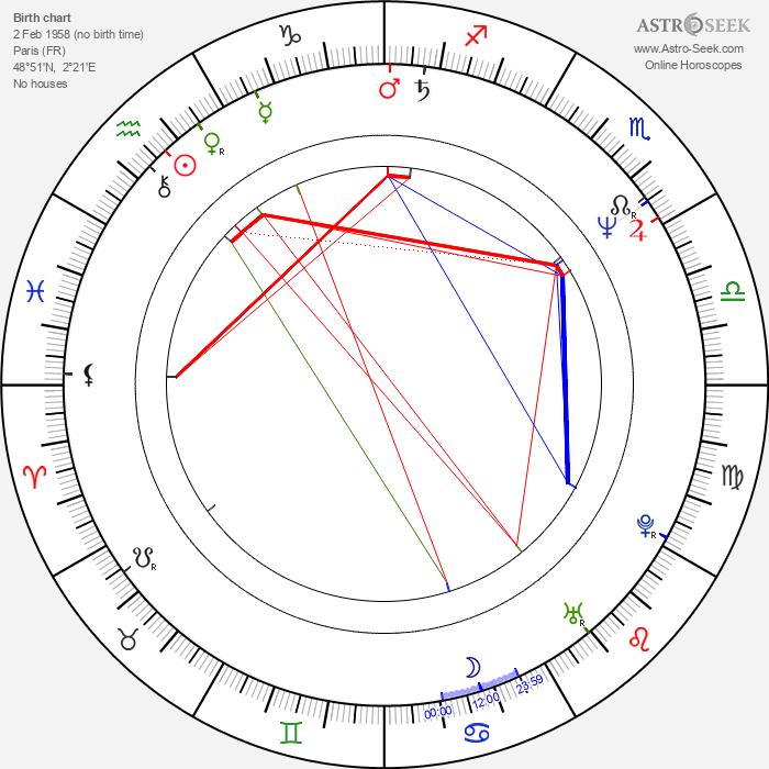 Jérôme Anger - Astrology Natal Birth Chart