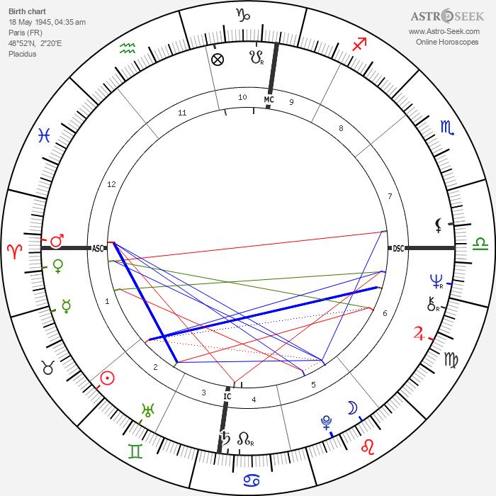 Jérôme Clément - Astrology Natal Birth Chart