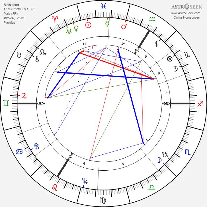 Jérôme Delaage - Astrology Natal Birth Chart