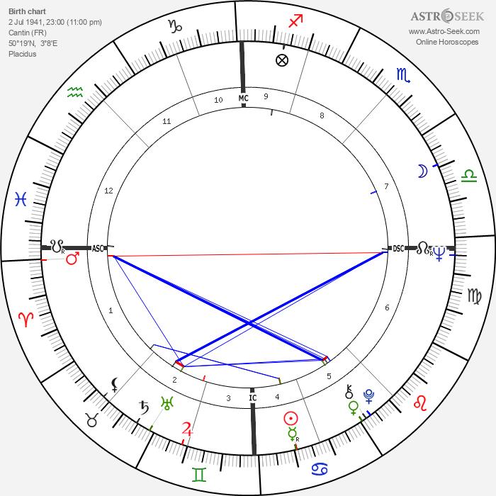 Jerome Henri Carrein - Astrology Natal Birth Chart
