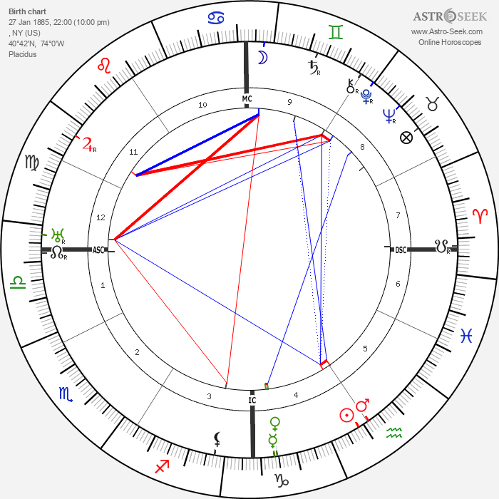 Jerome Kern - Astrology Natal Birth Chart