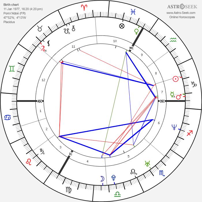 Jérôme Kerviel - Astrology Natal Birth Chart