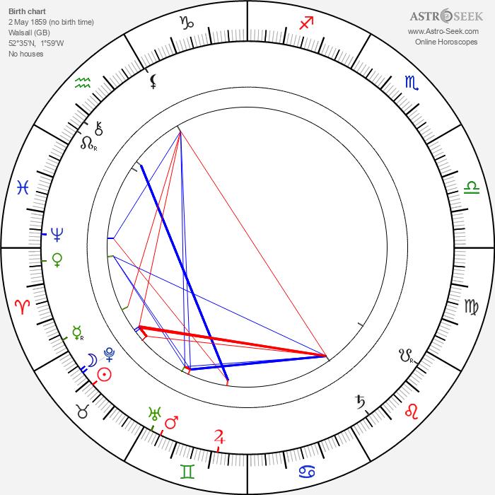 Jerome Klapka Jerome - Astrology Natal Birth Chart