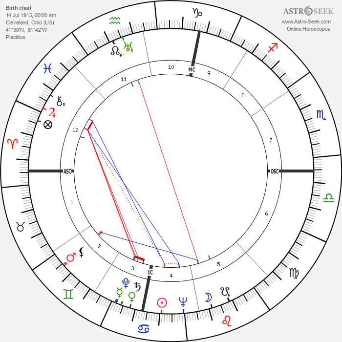Jerome Lawrence - Astrology Natal Birth Chart