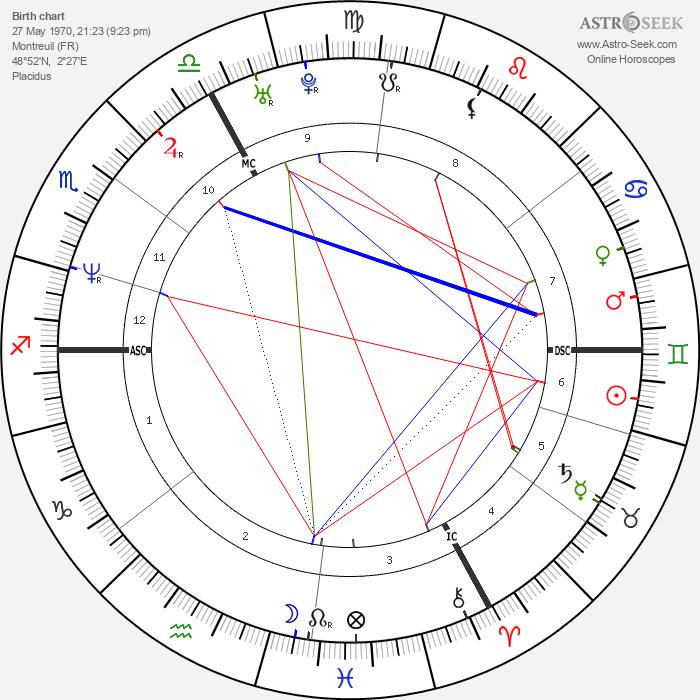 Jérôme Robart - Astrology Natal Birth Chart