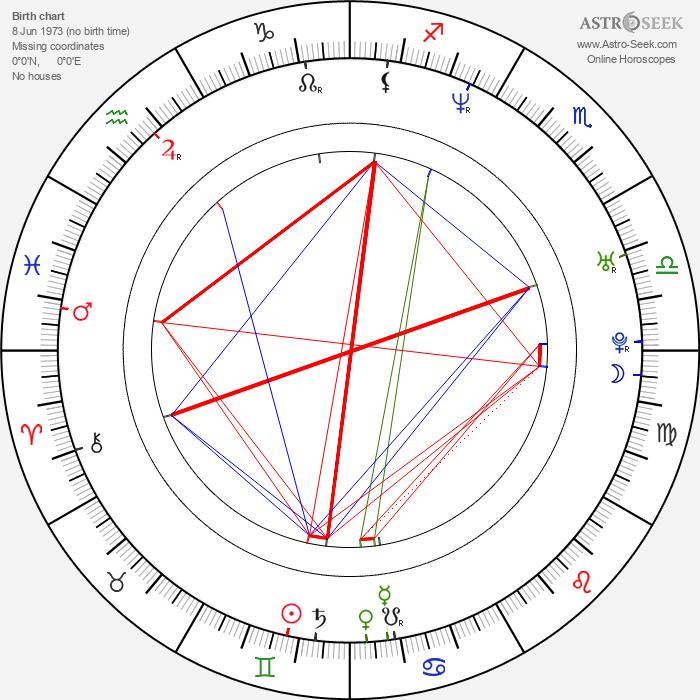 Jerónimo Gil - Astrology Natal Birth Chart