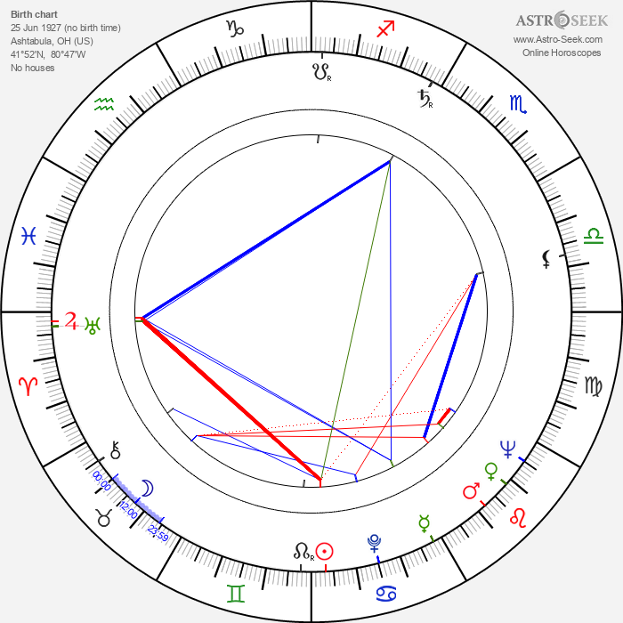 Jerrold Freedman - Astrology Natal Birth Chart