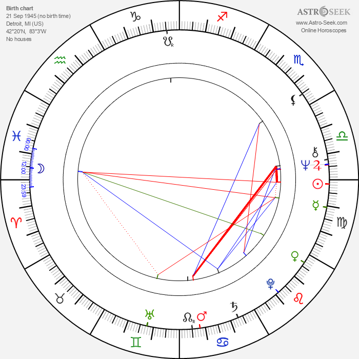 Jerry Bruckheimer - Astrology Natal Birth Chart