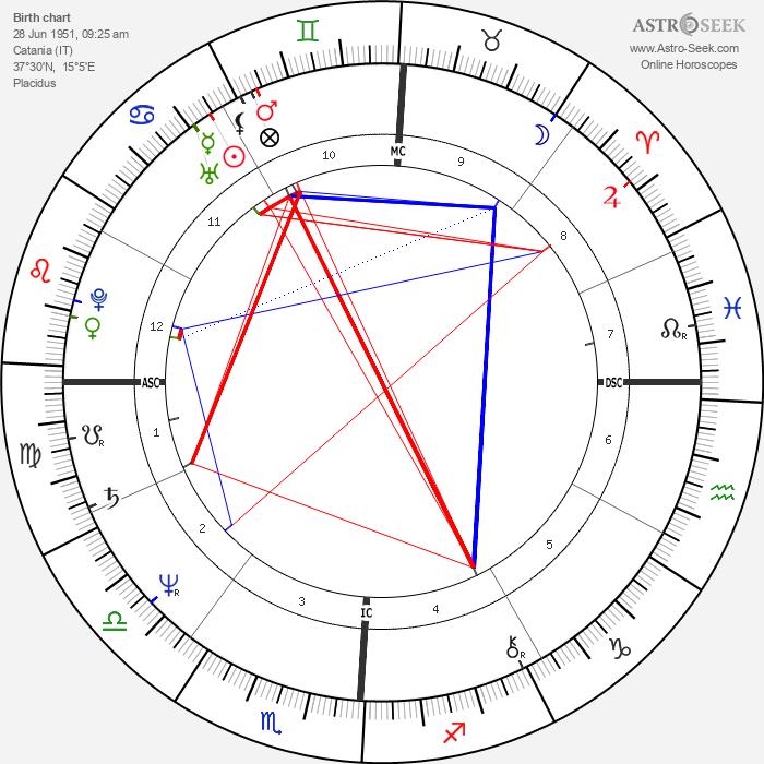 Jerry Calà - Astrology Natal Birth Chart