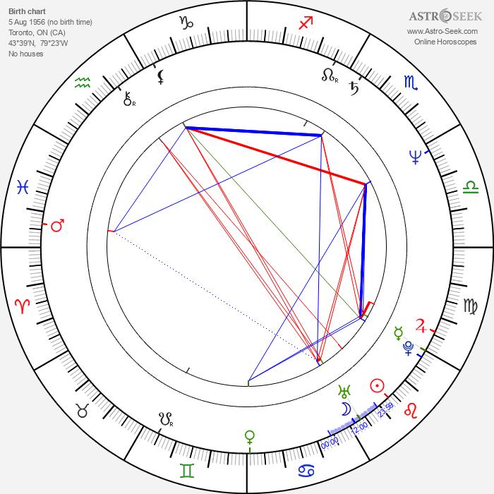 Jerry Ciccoritti - Astrology Natal Birth Chart