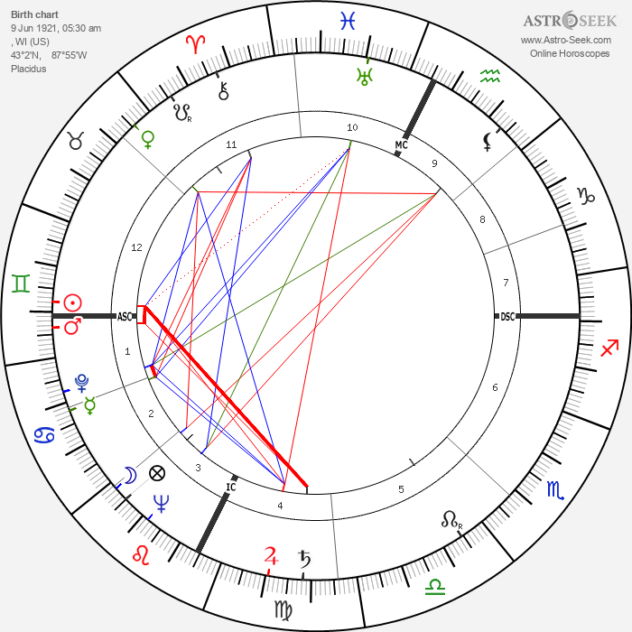 Jerry Dunphy - Astrology Natal Birth Chart