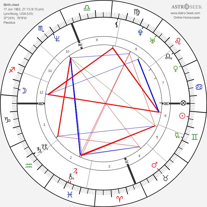 Jerry Falwell Jr. - Astrology Natal Birth Chart