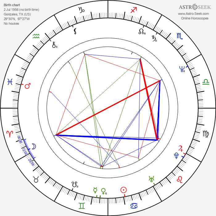 Jerry Hall - Astrology Natal Birth Chart