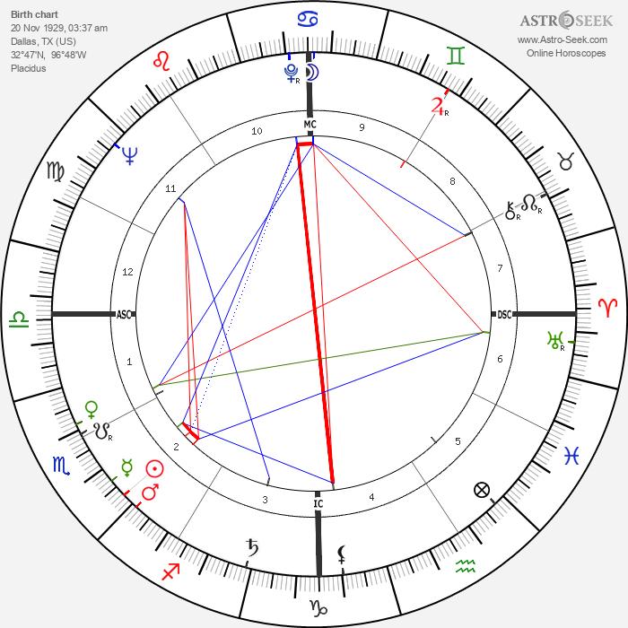 Jerry Hardin - Astrology Natal Birth Chart