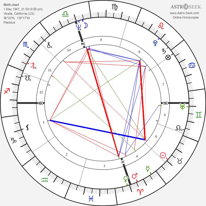 Jerry Heard - Astrology Natal Birth Chart