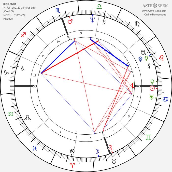 Jerry Houser - Astrology Natal Birth Chart