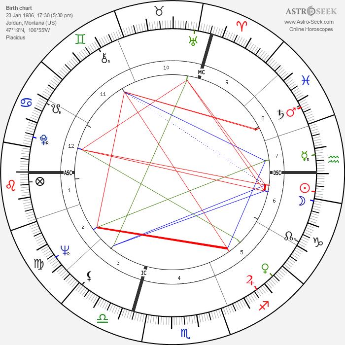 Jerry Kramer - Astrology Natal Birth Chart