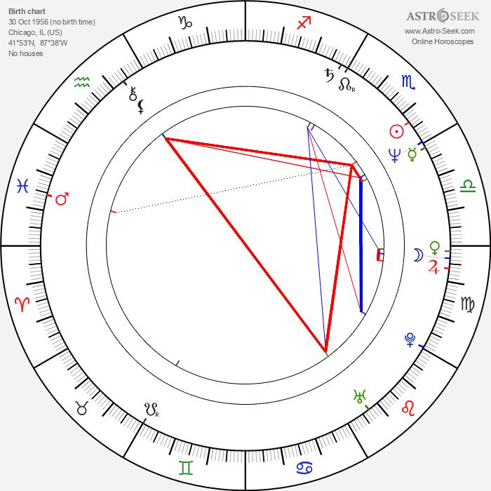 Jerry L. Buxbaum - Astrology Natal Birth Chart