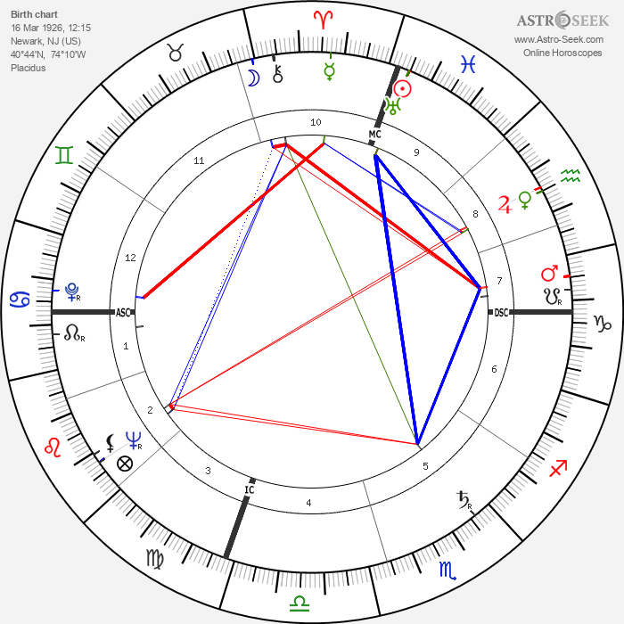 Jerry Lewis - Astrology Natal Birth Chart
