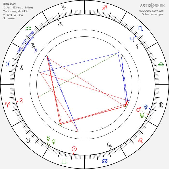 Jerry Lynn - Astrology Natal Birth Chart