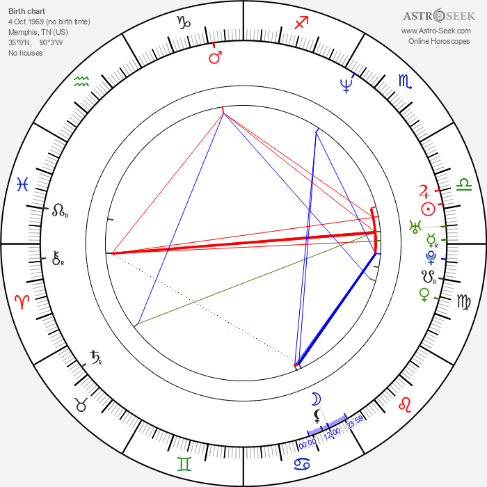 Jerry Minor - Astrology Natal Birth Chart